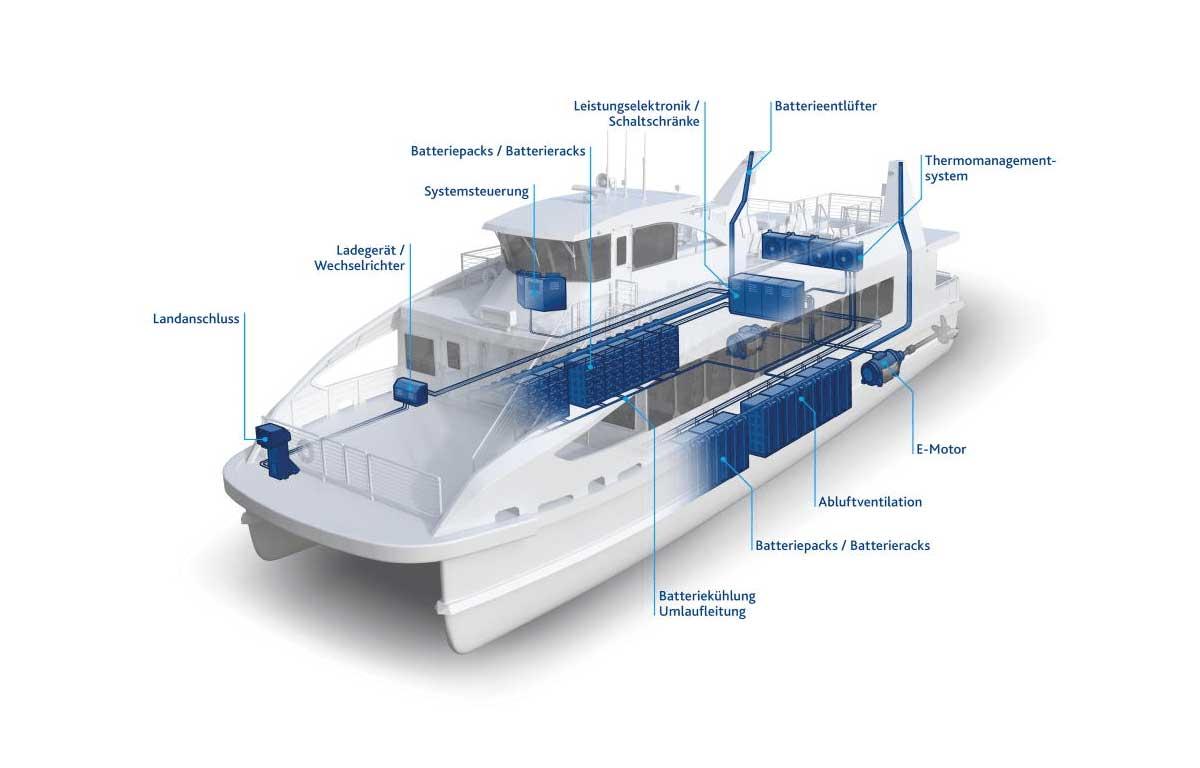 XALT Energy fournira les batteries au premier ferry électrique de Nouvelle-Zélande